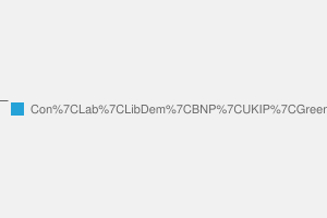 2010 General Election result in Chatham & Aylesford